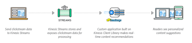 AWS Clickstream Analysis.png