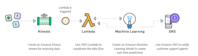 AWS Data Driven Applications.png
