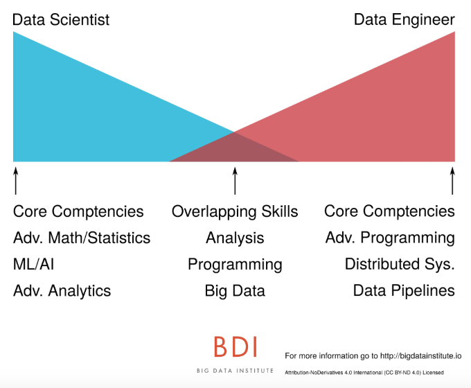 Big Data Institute