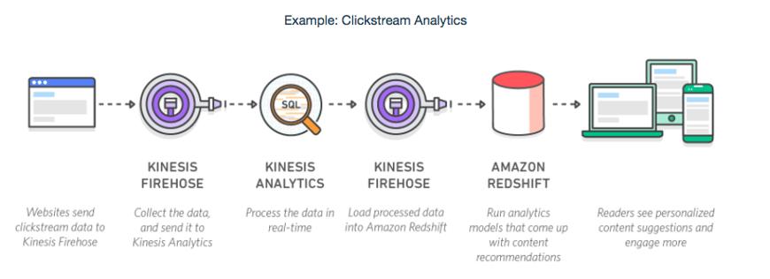 Clickstream Analysis.png