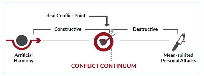 Conflict Continuum2