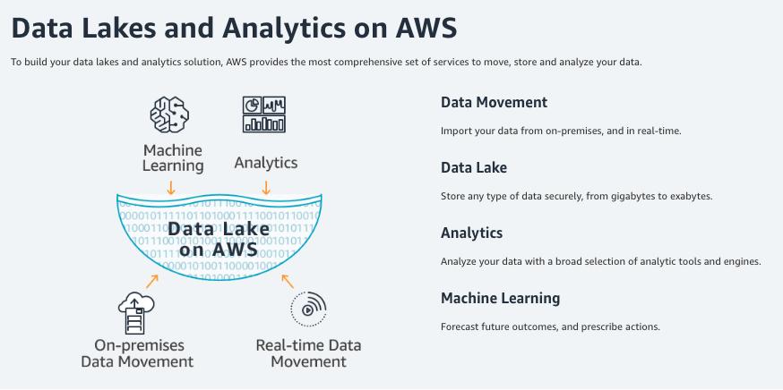 Data Lakes and Analytics on AWS
