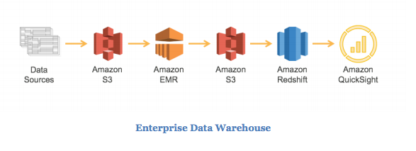EDWH on AWS.png