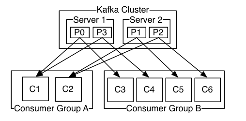 Kafka Consumers