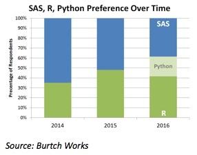 SAS_R_Python_Preference_Over_Time.jpg