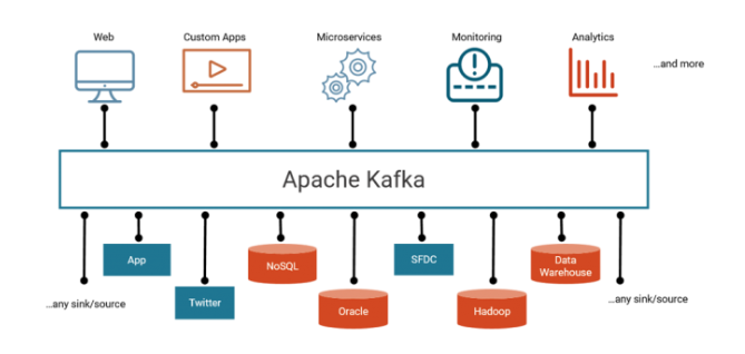 Apache Kafka vs  Enterprise Service Bus - Friends, Enemies