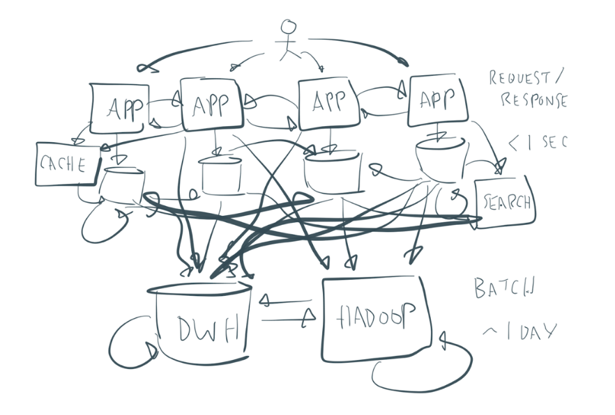 Messy Enterprise Architecture