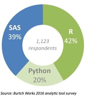 Python_eats_into_R_as_SAS_Dominance_Fades.jpg